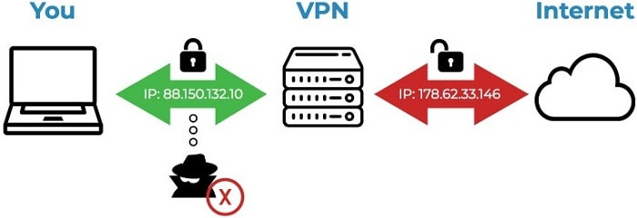 vpn for piratebay