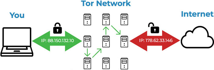 tor browser vs vpn